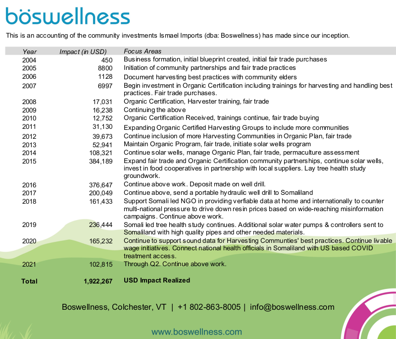 Annual Impact of Boswellness Activities
